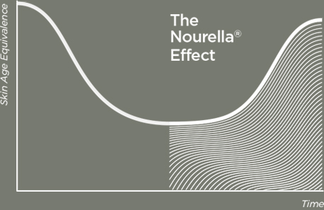 The Nourella Effect
